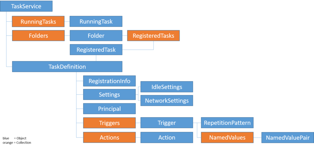 Task Scheduler Object Model.png