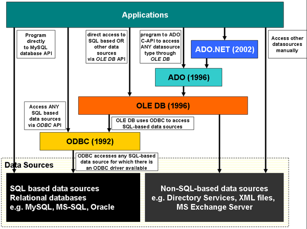 How does ADO, OLEDB and ODBC fit together?